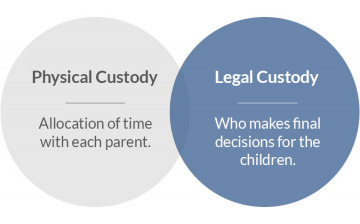 Child Custody Illustration