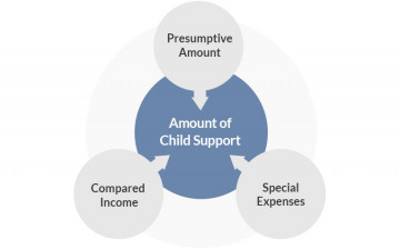 Child Support Illustration
