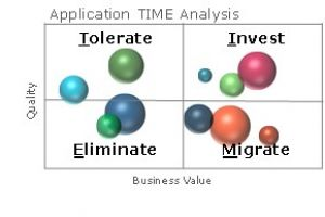 Application Portfolio Management: Overhauling Your Portfolio with TIME