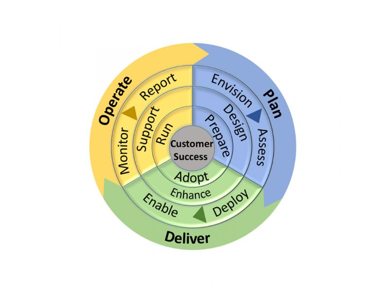 Supporting image for Creative & Thoughtful Business Solutions Leveraging the Skype Operations Framework