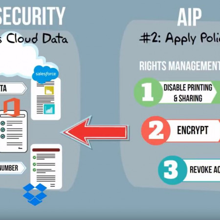 Cloud Security Starts with Identity Management